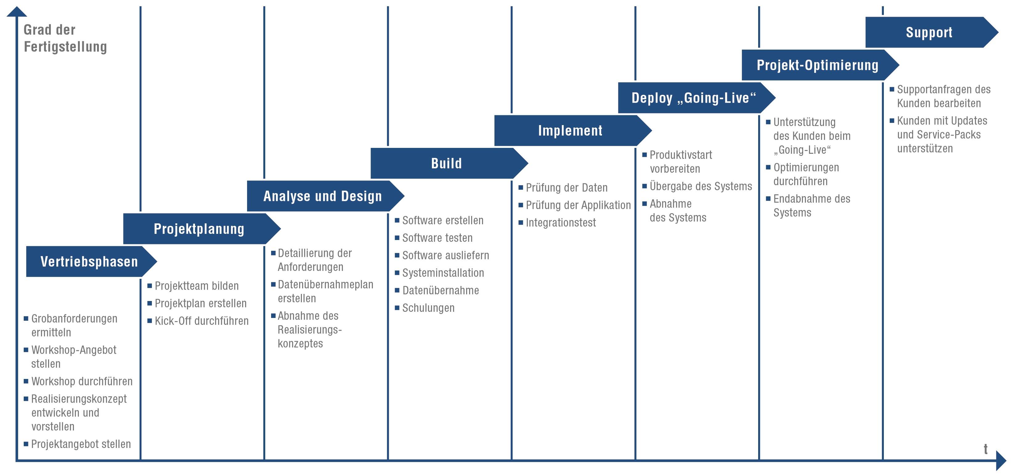 Avantgarde Business Solutions Gmbh Startseite Projektmethodik